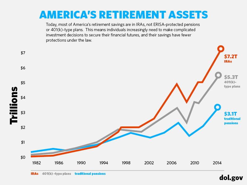 America's Retirement Assets